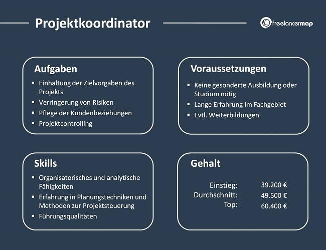 Projektkoordinator-Aufgaben-Skills-Voraussetzungen-Gehalt