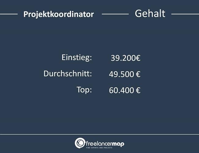 Projektkoordinator-Gehalt