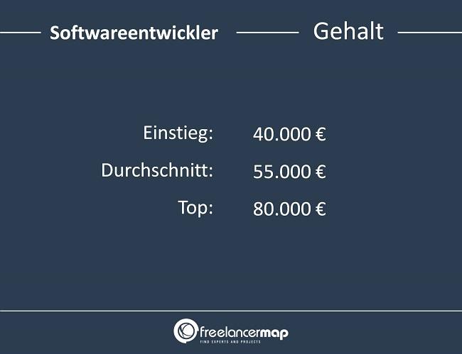 Dieses Gehalt kann ein Softwareentwickler erwarten