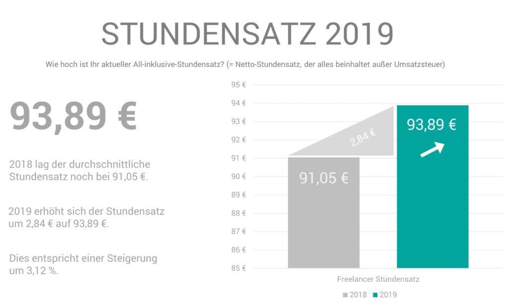 freelancer stundensatz 2019