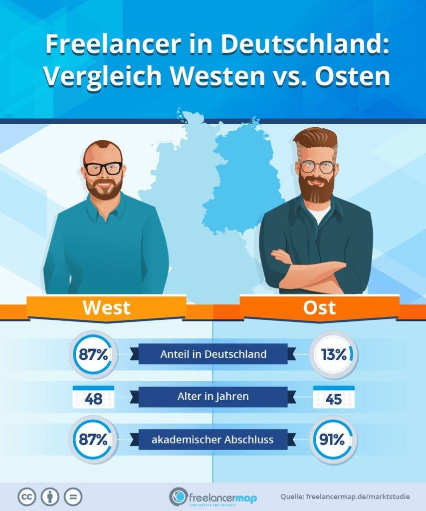 Freelancer im Ost-West-Vergleich, Demografie