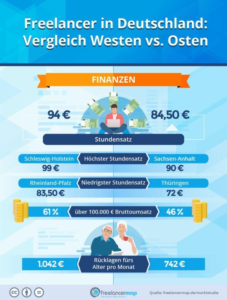 Freelancer im Ost-West-Vergleich, Stundensatz