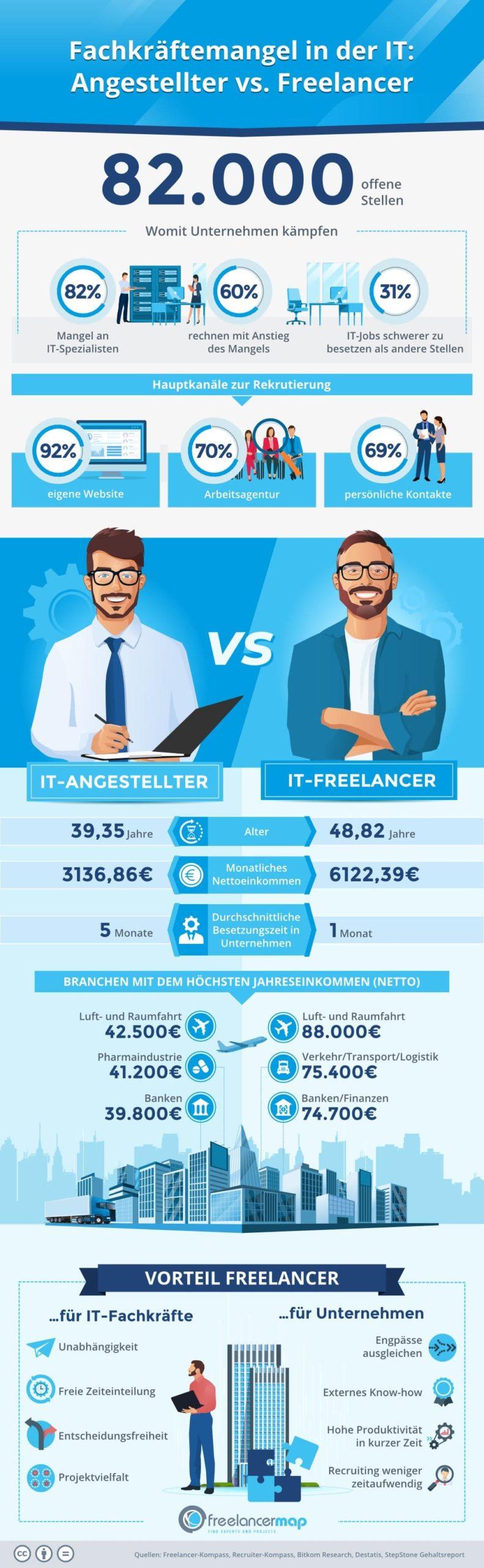 Infografik IT-Angestellter vs. IT-Freelancer