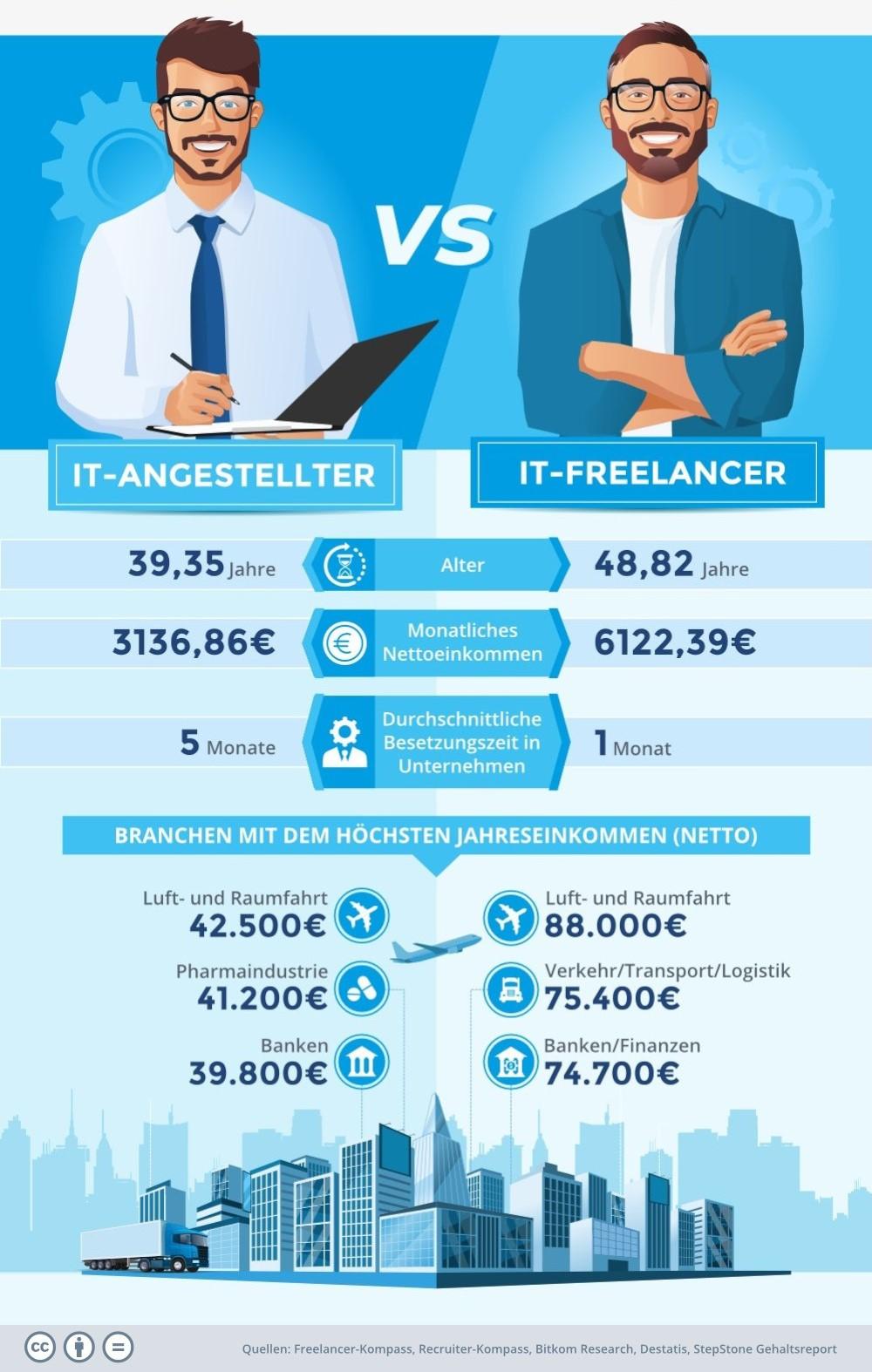 Vergleich Angestellter Freelancer