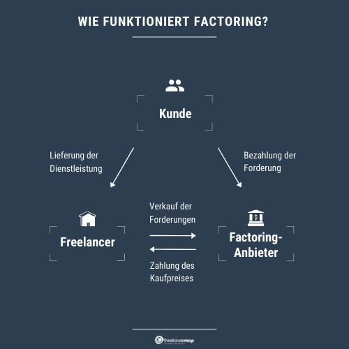 funktionsweise von factoring