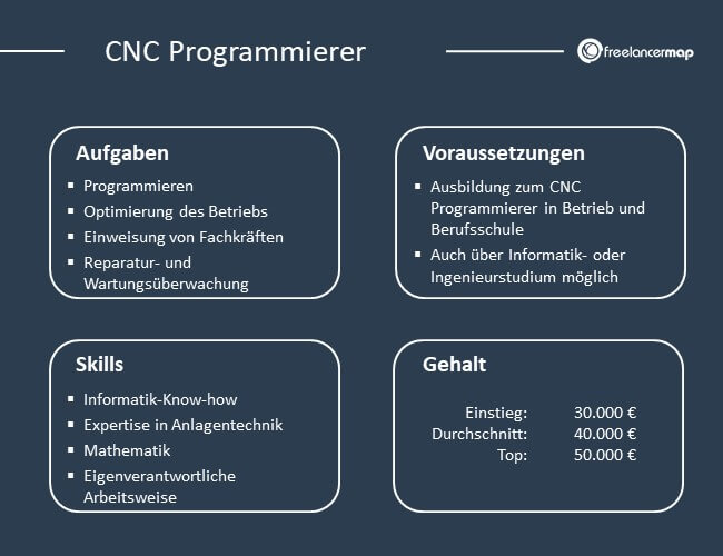 Die Aufgaben, Voraussetzungen, Skills und Gehalt des CNC Programmierers im Überblick