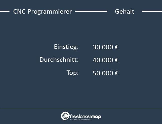 Einstiegs,- Durchschnitts- und Top Gehalt eines CNC Programmierers