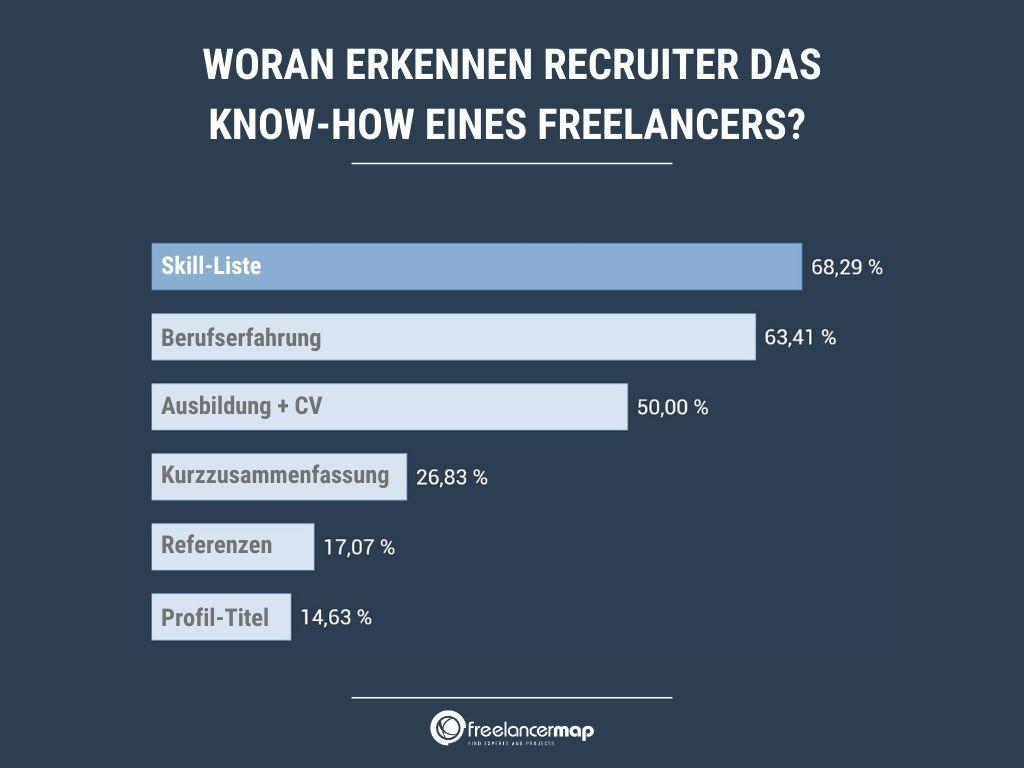 Studienergebnis: Woran Recruiter das Know-how eines Freelancers erkennen -  Referenz mit 17% auf Platz 5.