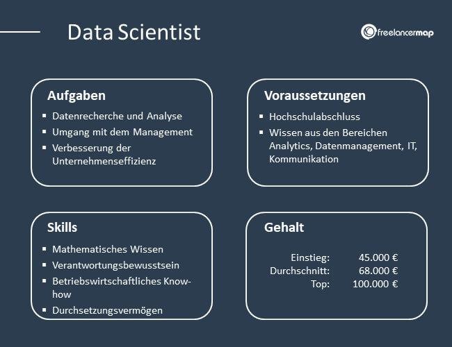 Übersicht über Aufgaben, Voraussetzungen, Skills und Gehalt eines Data Scientists.