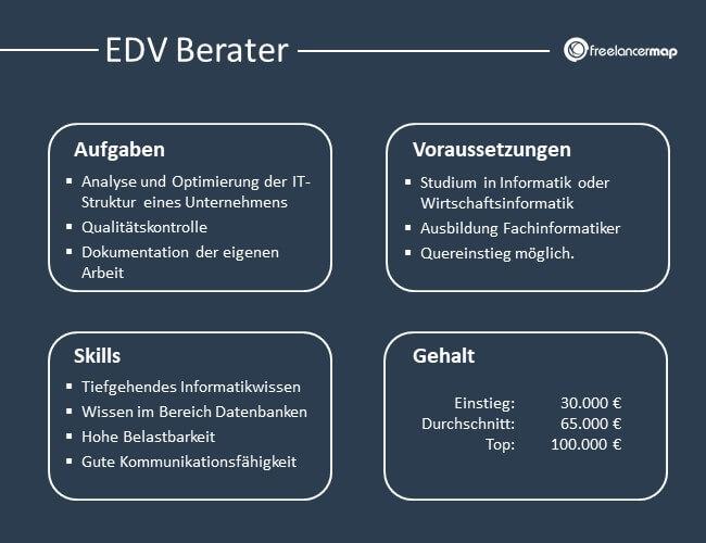Die Aufgaben, Voraussetzungen, Skills und Gehalt des EDV Beraters im Überblick