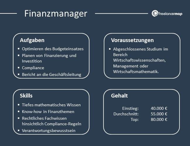 Übersicht über Aufgaben, Voraussetzungen, Skills und Gehalt eines Finanzmanagers.