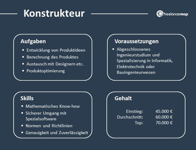 Konstrukteur-Aufgaben-Skills-Voraussetzungen-Gehalt