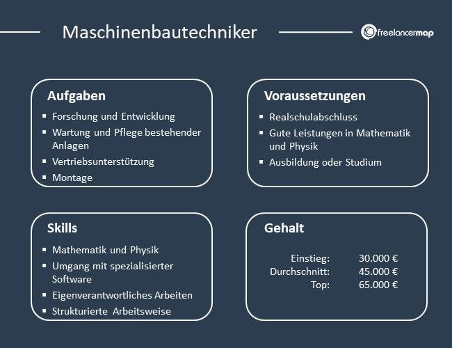 Aufgaben, Voraussetzungen, Skills und Gehalt eines Maschinenbautechnikers