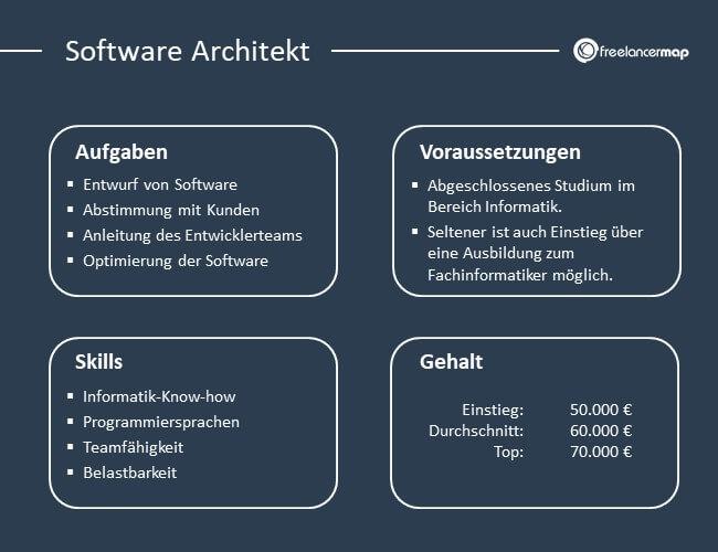 Die Aufgaben, Voraussetzungen, Skills und Gehalt des Software Architekts im Überblick