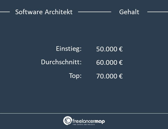 Einstiegs,- Durchschnitts- und Top Gehalt eines Software Architekts
