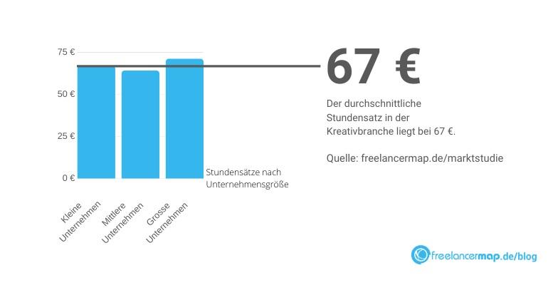 Stundensatz von Grafikern nach Unternehmensgröße