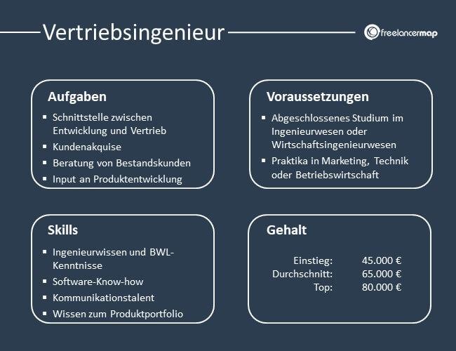 Aufgaben, Voraussetzungen, Skills und Gehalt des Vertriebsingenieurs im Überblick