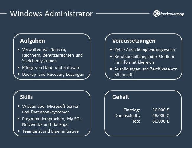 Die Aufgaben, Voraussetzungen, Skills und das Gehalt des Windows Administrators im Überblick
