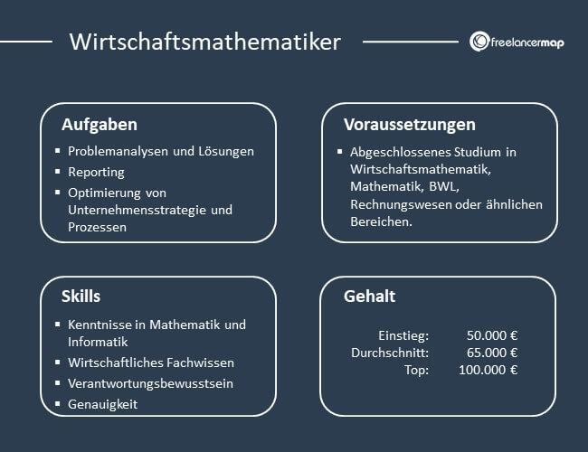 Eine Übersicht über Aufgaben, Skills, Voraussetzungen und Gehalt des Wirtschaftsmathematikers