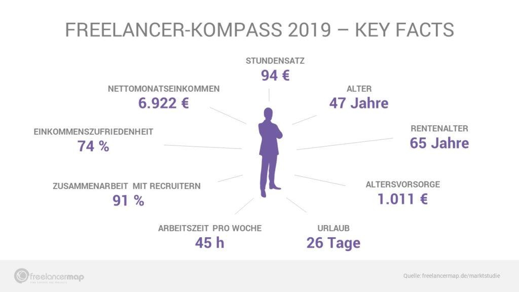 Der typische Freelancer - Key Facts des Freelancer-Kompass 2019