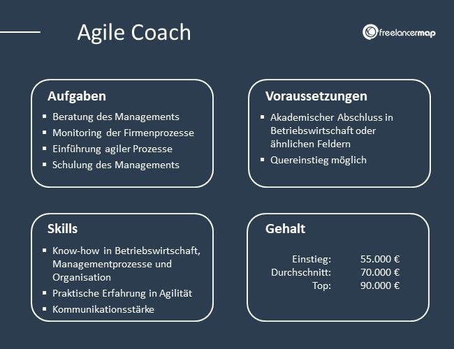 Die Aufaben, Skills, Voraussetzungen und das Gehalt eines Agile Coaches im Überblick.