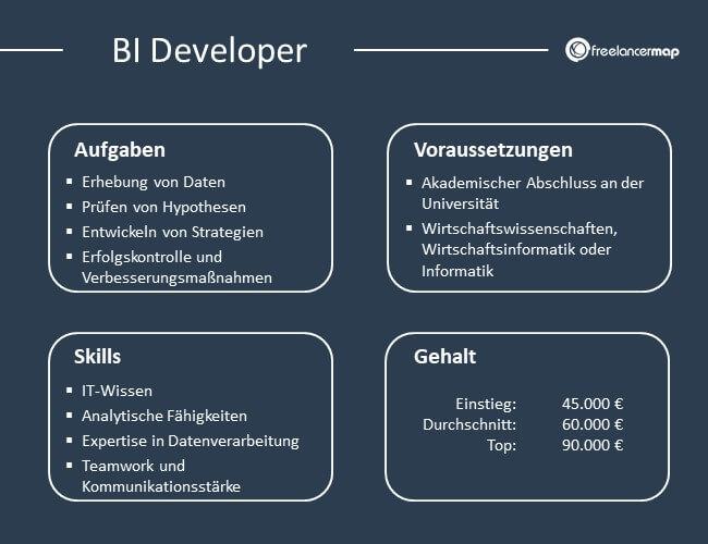 Übersicht über Aufgaben, Voraussetzungen, Skills und Gehalt eines BI Developers