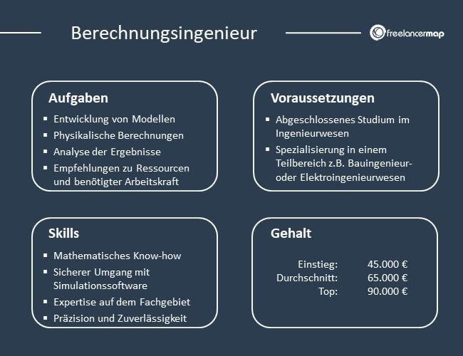 Übersicht über Aufgaben, Voraussetzungen, Skills und Gehalt eines Berechnungsingenieurs.