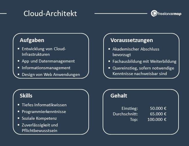 Übersicht über Aufgaben, Voraussetzungen, Skills und Gehalt eines Cloud Architekten