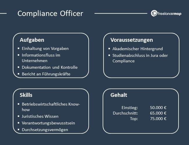 Die Aufgaben, Skills, Voraussetzungen und Gehalt eines Compliance Officers.