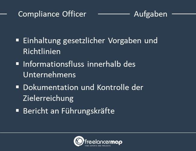 Die Aufgaben eines Compliance Officers.