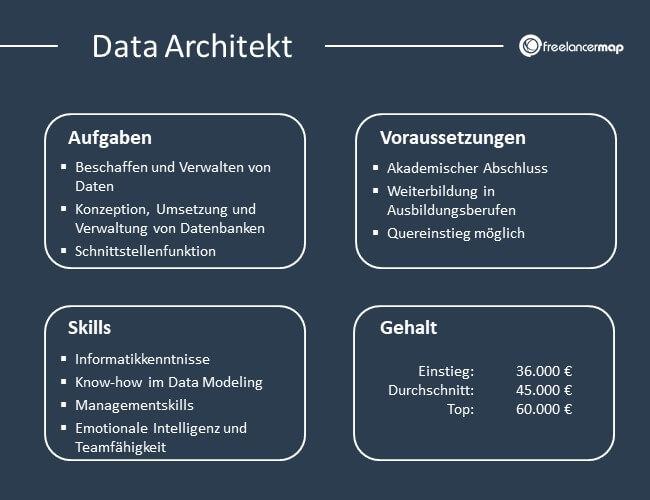 Übersicht über Aufgaben, Voraussetzungen, Skills und Gehalt eines Data Architekts
