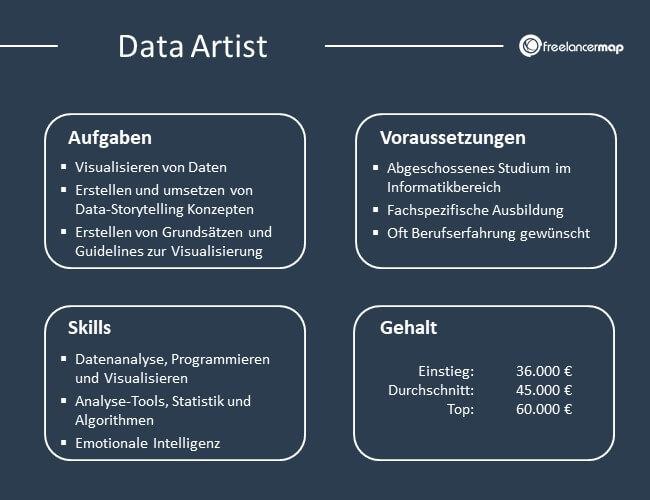 Übersicht über Aufgaben, Voraussetzungen, Skills und Gehalt eines Data Artists