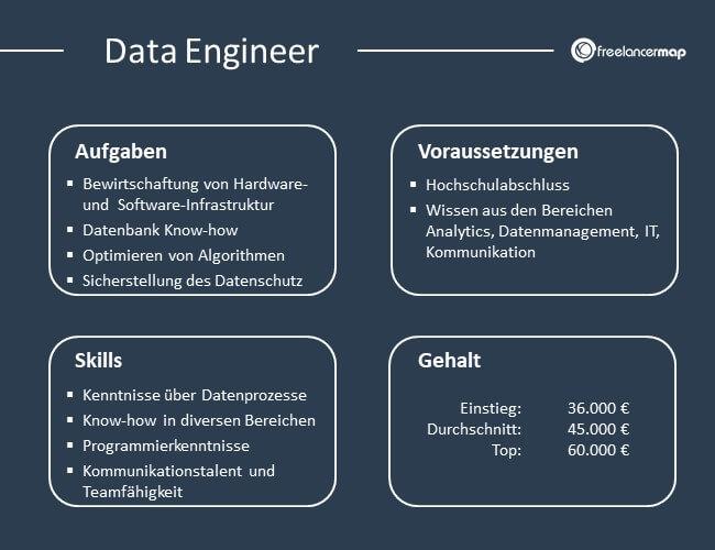 Übersicht über Aufgaben, Voraussetzungen, Skills und Gehalt eines Data Engineers.