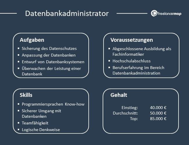 Übersicht über Aufgaben, Voraussetzungen, Skills und Gehalt eines Datenbankadministrators