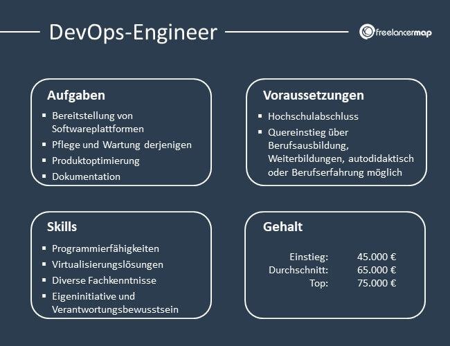 Übersicht über Aufgaben, Voraussetzungen, Skills und Gehalt eines DevOps-Engineer.