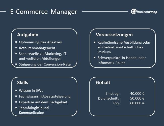 Übersicht über Aufgaben, Voraussetzungen, Skills und Gehalt eines E-Commerce Managers.