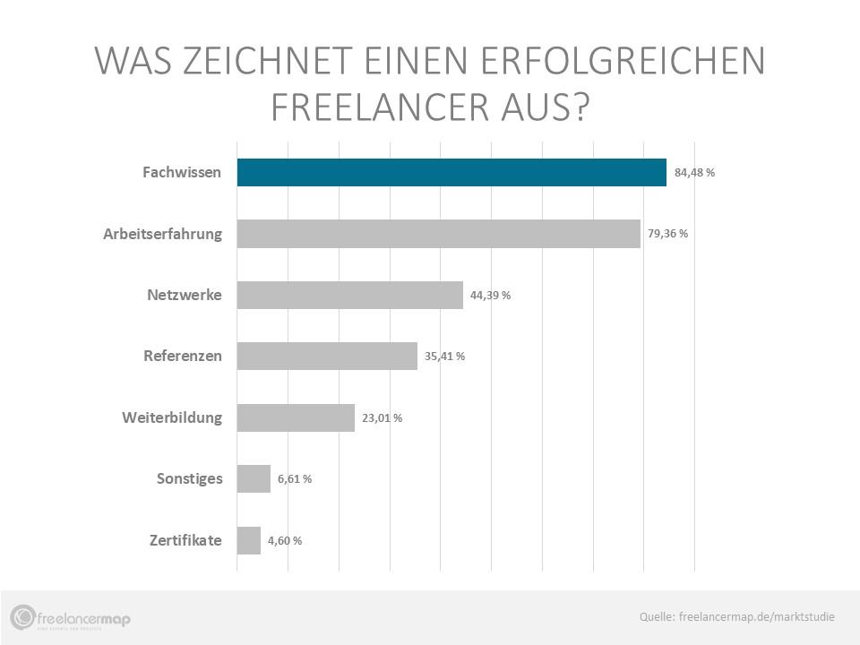 85% der Befragten sagen, dass Fachwissen die wichtigste Eigenschaft eines erfolgreichen Freelancers ist.