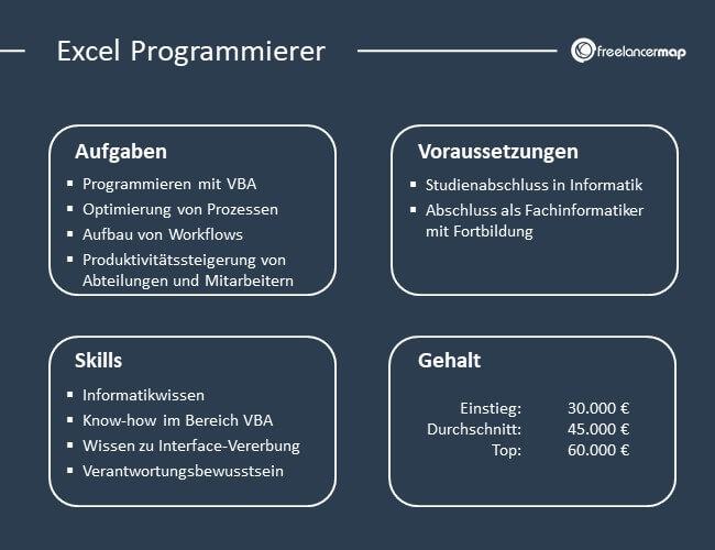 Aufgaben, Skills, Voraussetzungen und Gehalt eines Excel Programmierers