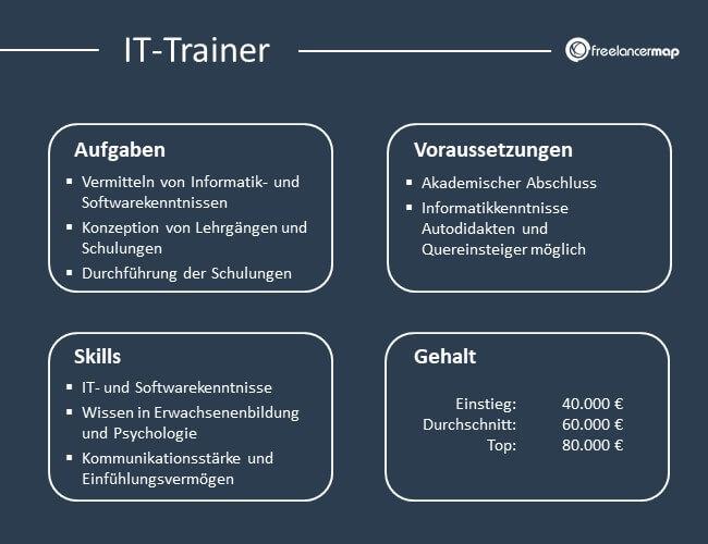 Übersicht über Aufgaben, Voraussetzungen, Skills und Gehalt eines IT-Trainer