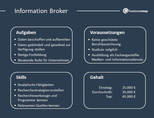 Übersicht über Aufgaben, Voraussetzungen, Skills und Gehalt eines Information Brokers