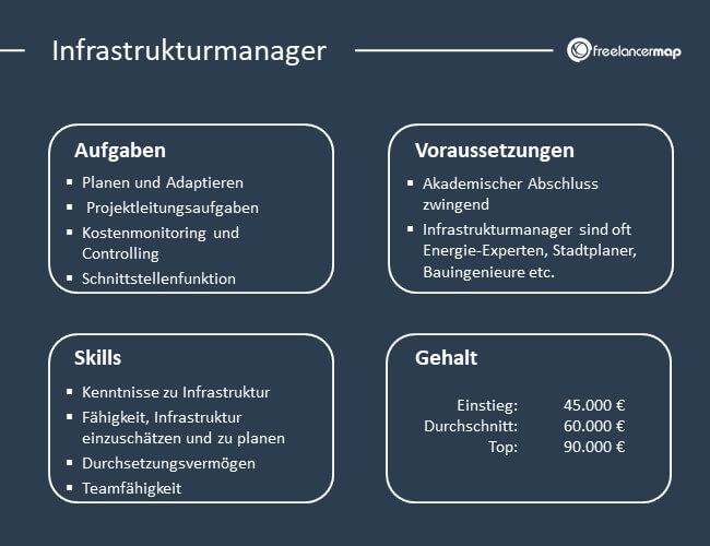 Übersicht über Aufgaben, Voraussetzungen, Skills und Gehalt eines Infrastrukturmanagers