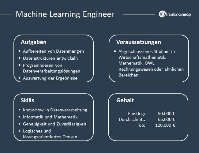 Übersicht über Aufgaben, Voraussetzungen, Skills und Gehalt eines Machine Learning Engineers.