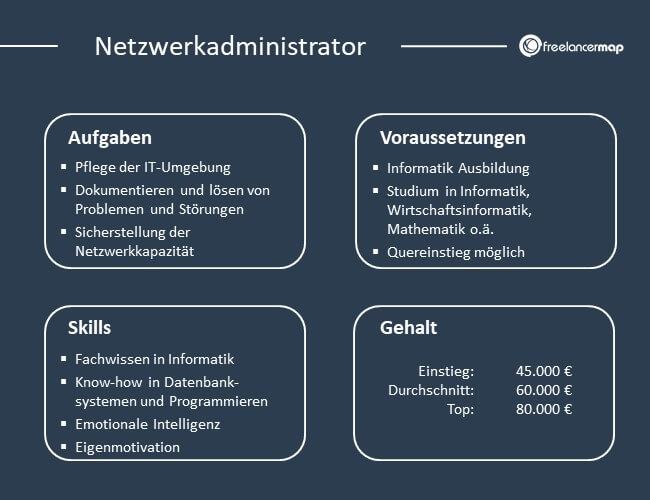 Übersicht über Aufgaben, Voraussetzungen, Skills und Gehalt eines Netzwerkadministrators.