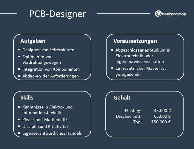 Übersicht über Aufgaben, Voraussetzungen, Skills und Gehalt eines PCB-Designers.