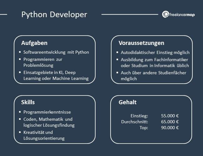 Übersicht über Aufgaben, Voraussetzungen, Skills und Gehalt eines Python Developers