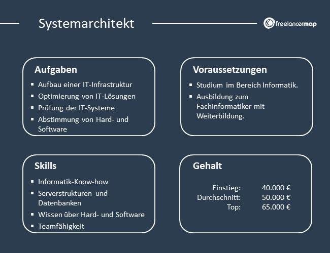 Übersicht über Aufgaben, Voraussetzungen, Skills und Gehalt eines Systemarchitekts.