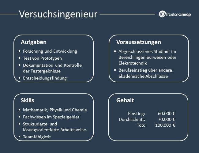 Übersicht über Aufgaben, Voraussetzungen, Skills und Gehalt eines Versuchsingenieurs.
