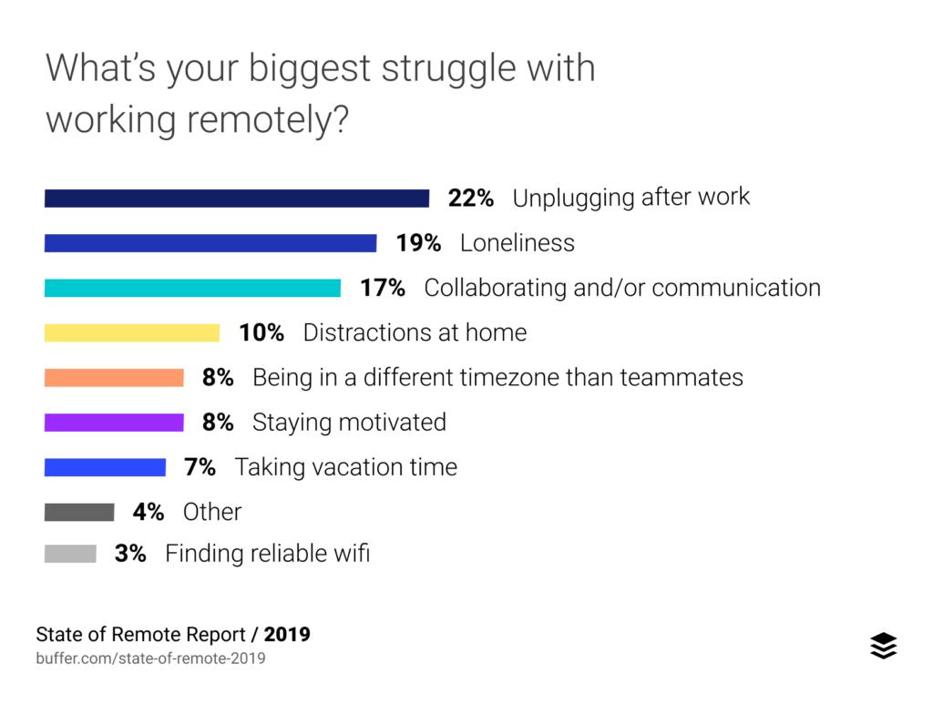 """Rund 19% der Befragten des state of remote reports 2019 gaben """"Einsamkeit"""" als grössten Nachteil an."""