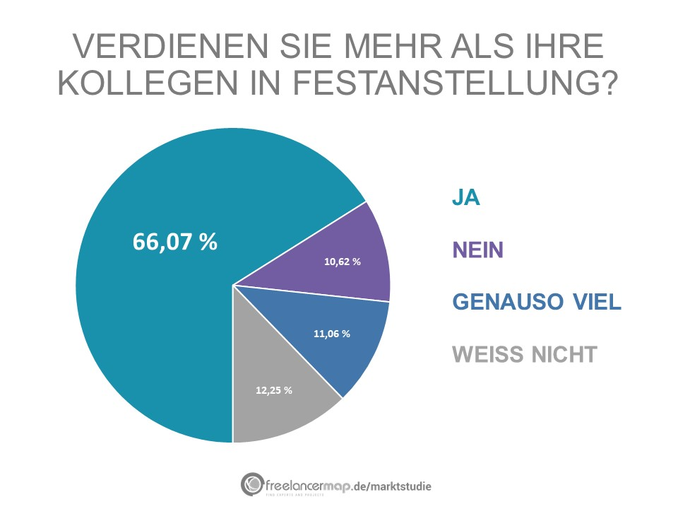 66% der Befragten sagen, dass sie mehr verdienen als in einer Festananstellung.