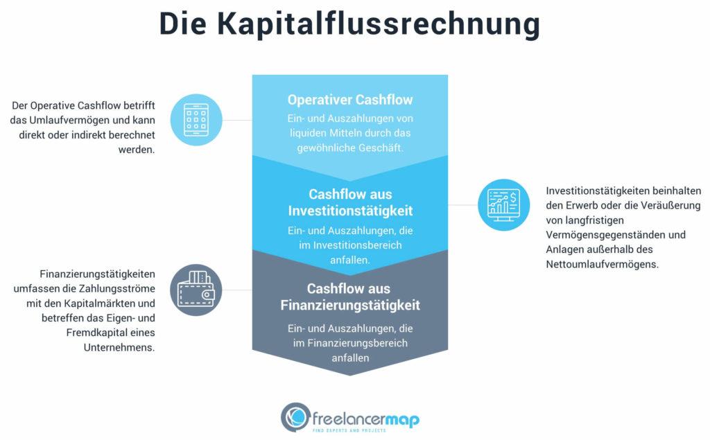 Der Aufbau einer Kapitalflussrechnung, bestehend aus operativem Cashflow, Cashflow aus Investitionstätigkeit und Cashflow aus Finanzierungstätigkeit.